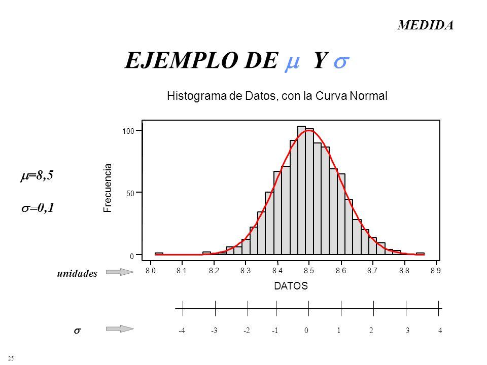 EJEMPLO DE Y  MEDIDA =8,5 0,1