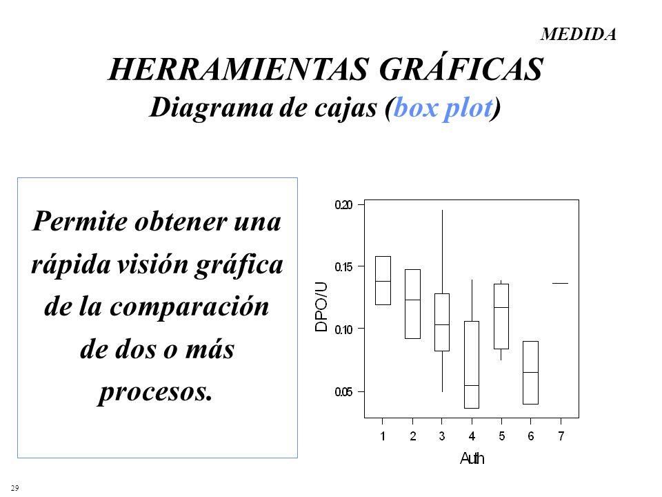 HERRAMIENTAS GRÁFICAS Diagrama de cajas (box plot)
