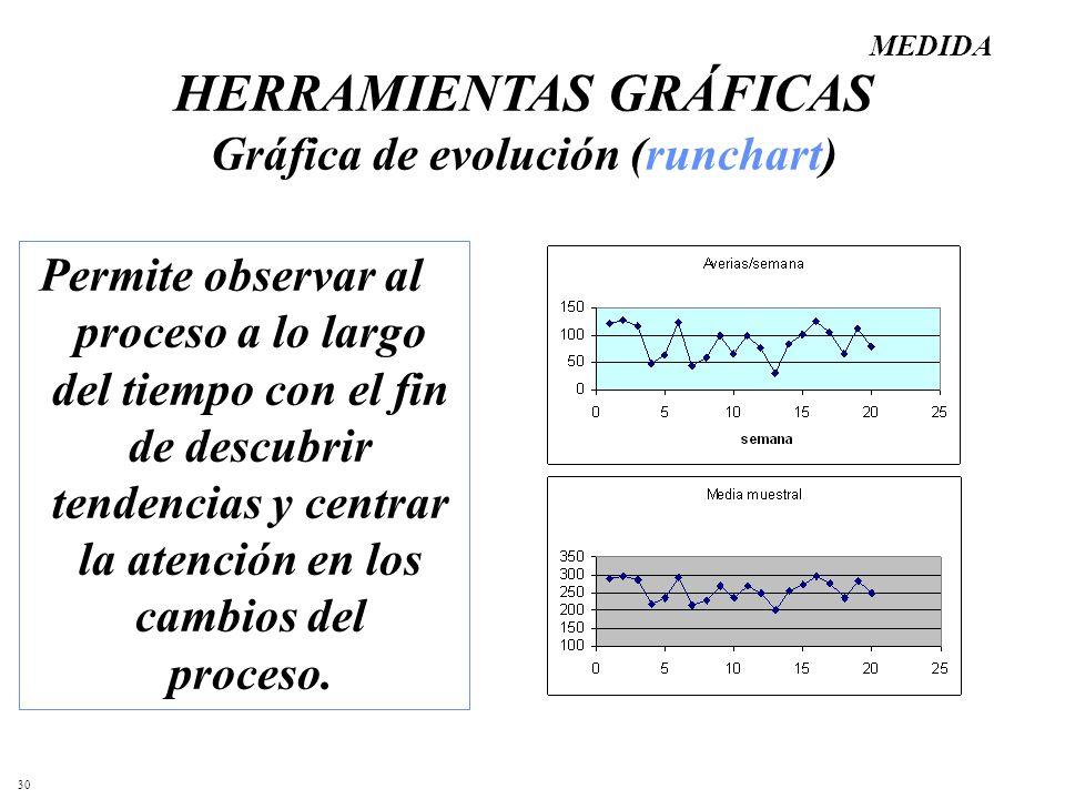HERRAMIENTAS GRÁFICAS Gráfica de evolución (runchart)