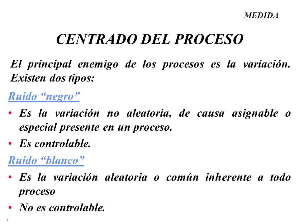 MEDIDA CENTRADO DEL PROCESO. El principal enemigo de los procesos es la variación. Existen dos tipos:
