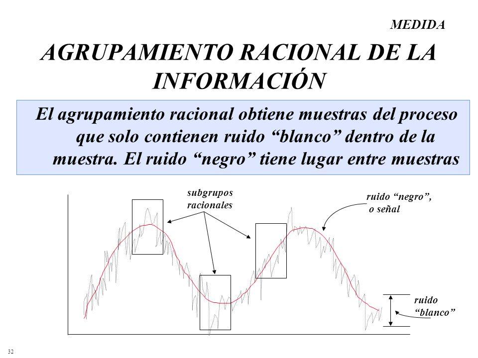 AGRUPAMIENTO RACIONAL DE LA INFORMACIÓN