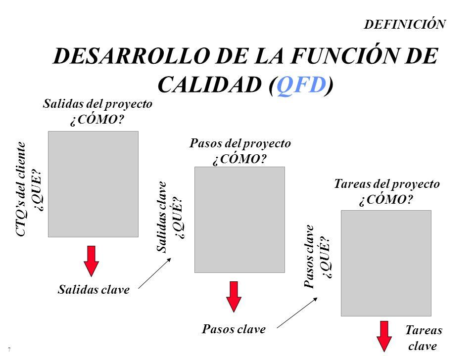 DESARROLLO DE LA FUNCIÓN DE CALIDAD (QFD)