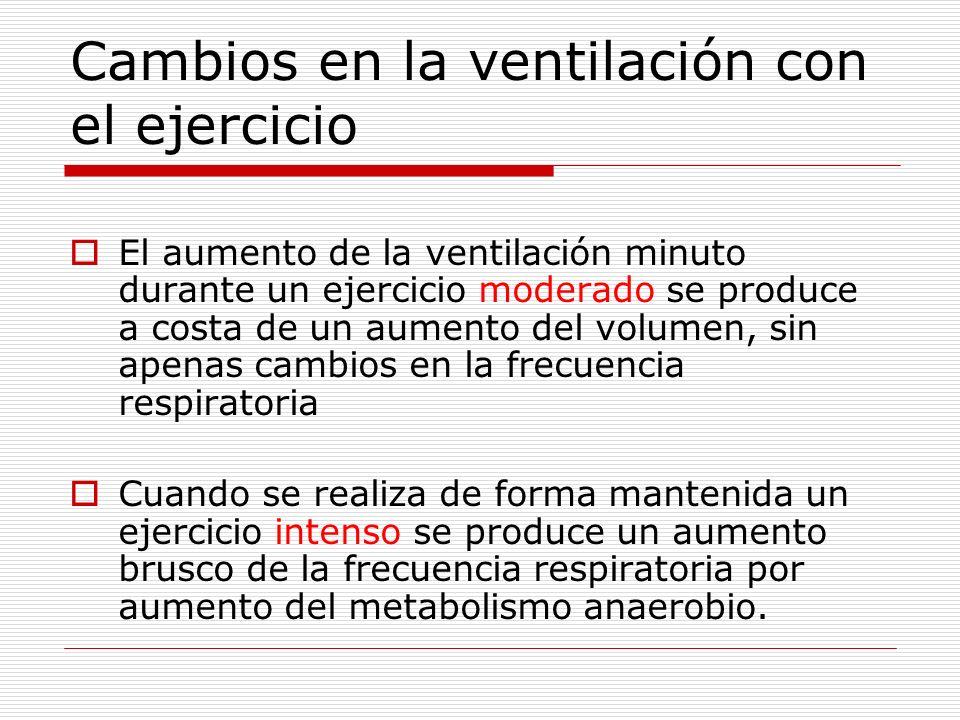 Cambios en la ventilación con el ejercicio