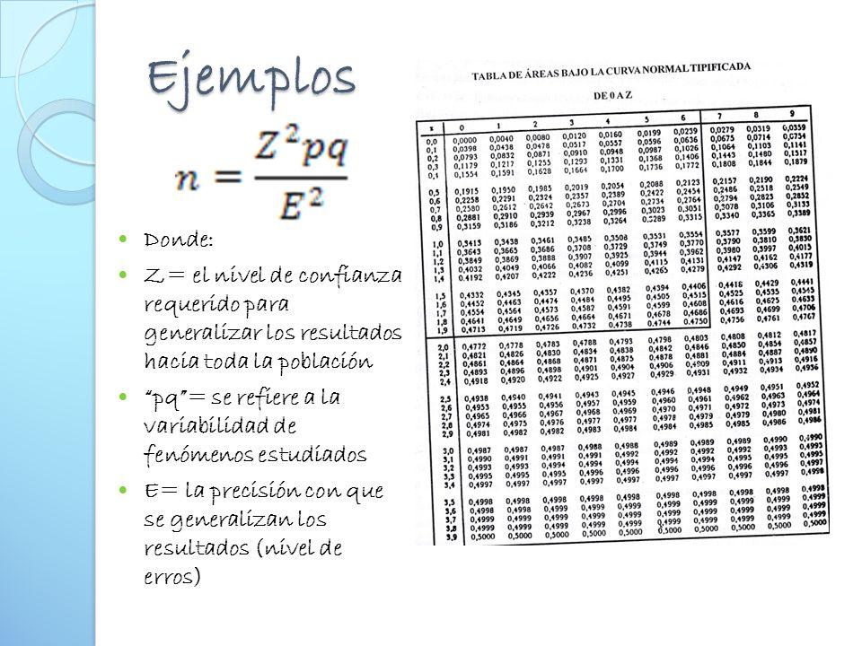 Ejemplos Donde: Z= el nivel de confianza requerido para generalizar los resultados hacia toda la población.