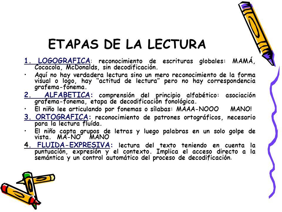 ETAPAS DE LA LECTURA1. LOGOGRAFICA: reconocimiento de escrituras globales: MAMÁ, Cocacola, McDonalds, sin decodificación.