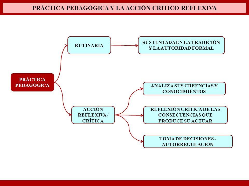 PRÁCTICA PEDAGÓGICA Y LA ACCIÓN CRÍTICO REFLEXIVA