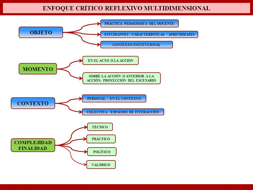 ENFOQUE CRÍTICO REFLEXIVO MULTIDIMENSIONAL