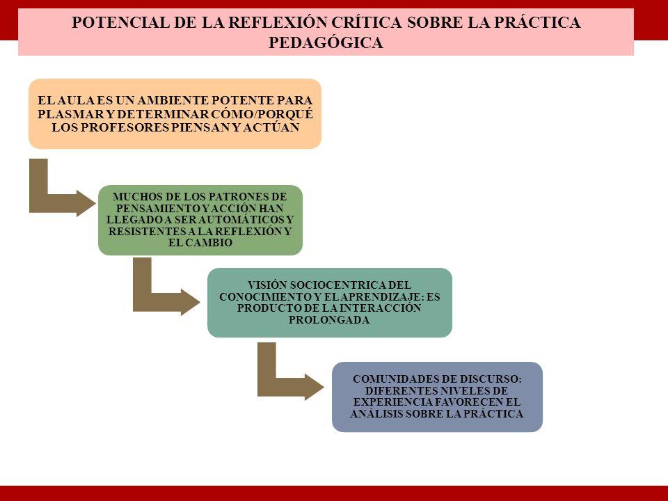 POTENCIAL DE LA REFLEXIÓN CRÍTICA SOBRE LA PRÁCTICA PEDAGÓGICA