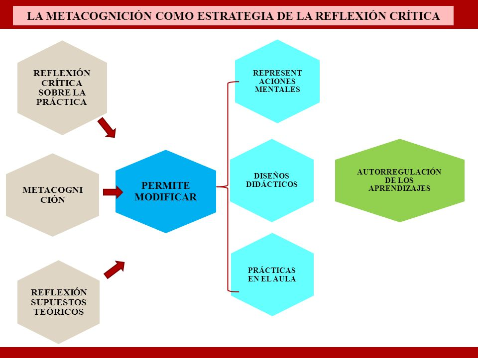 LA METACOGNICIÓN COMO ESTRATEGIA DE LA REFLEXIÓN CRÍTICA