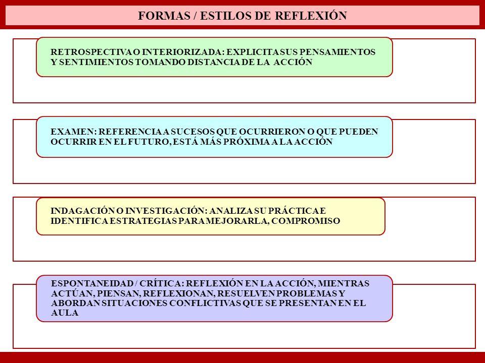 FORMAS / ESTILOS DE REFLEXIÓN