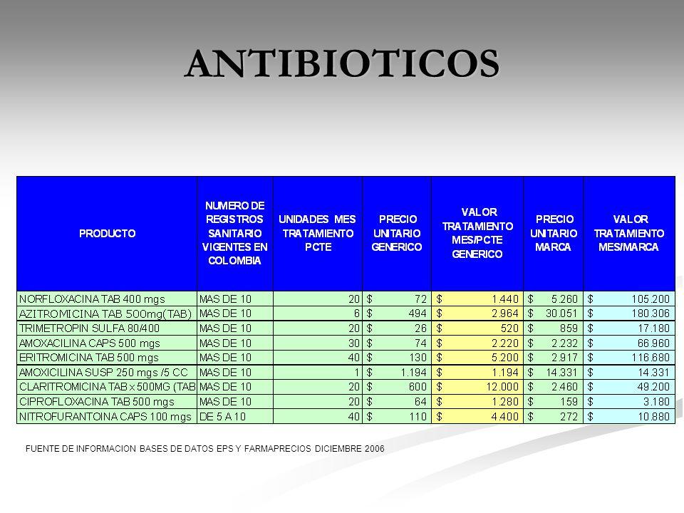 ANTIBIOTICOS FUENTE DE INFORMACION BASES DE DATOS EPS Y FARMAPRECIOS DICIEMBRE 2006