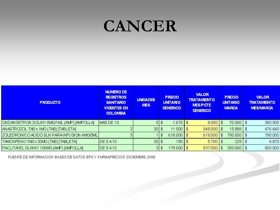 CANCER FUENTE DE INFORMACION BASES DE DATOS EPS Y FARMAPRECIOS DICIEMBRE 2006