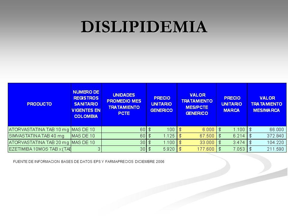 DISLIPIDEMIA FUENTE DE INFORMACION BASES DE DATOS EPS Y FARMAPRECIOS DICIEMBRE 2006