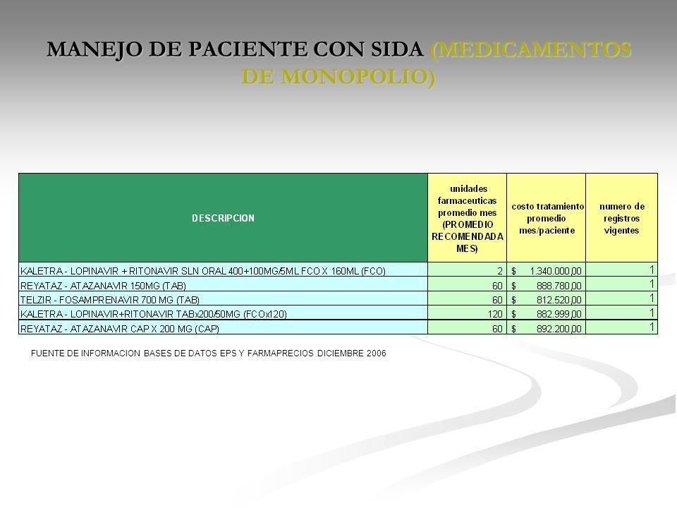 MANEJO DE PACIENTE CON SIDA (MEDICAMENTOS DE MONOPOLIO)