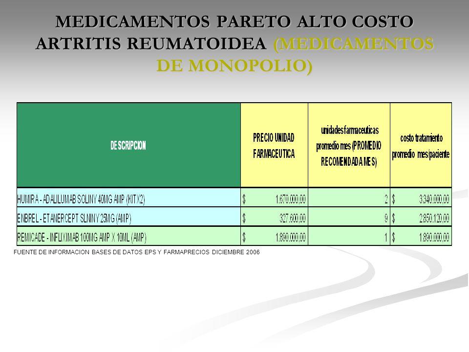 MEDICAMENTOS PARETO ALTO COSTO ARTRITIS REUMATOIDEA (MEDICAMENTOS DE MONOPOLIO)