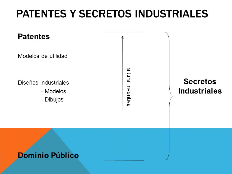 Patentes y Secretos Industriales