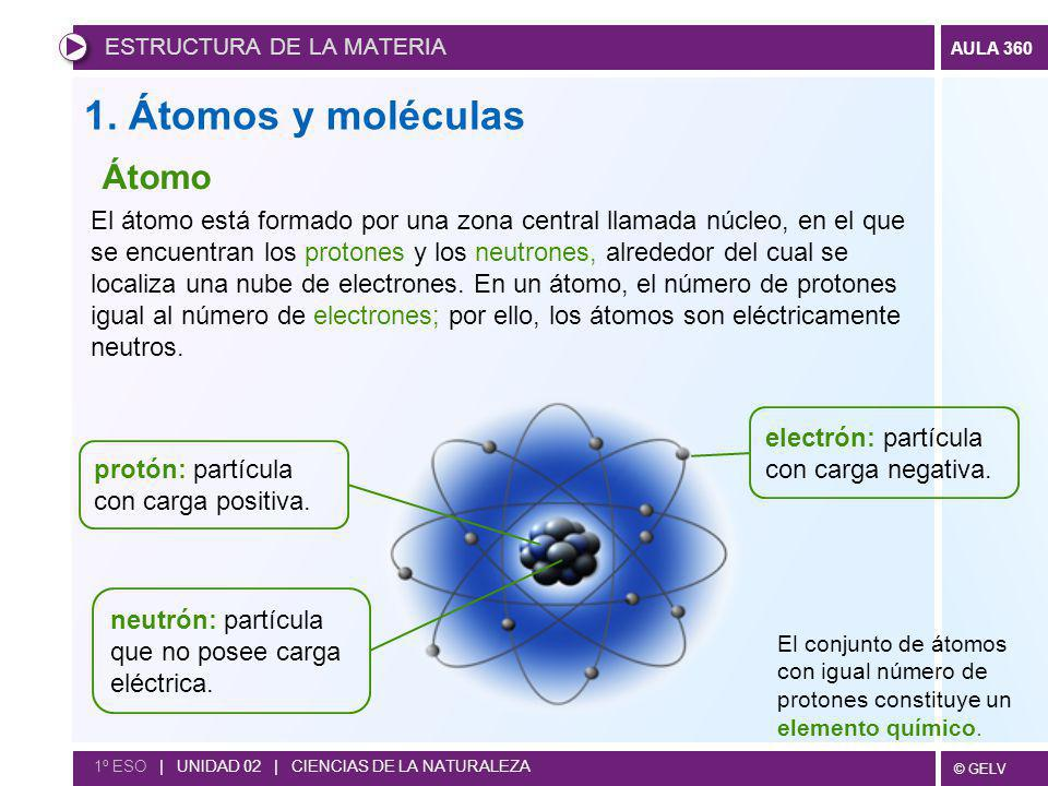 1. Átomos y moléculas Átomo