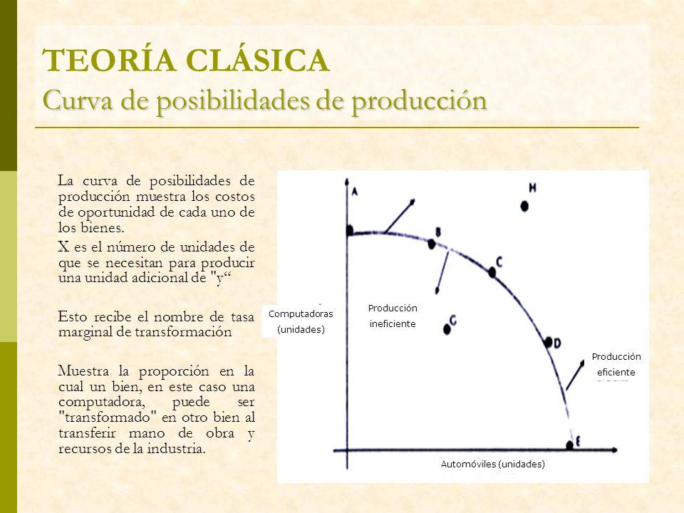 TEORÍA CLÁSICA Curva de posibilidades de producción