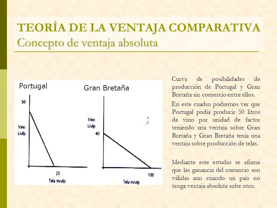 TEORÍA DE LA VENTAJA COMPARATIVA Concepto de ventaja absoluta