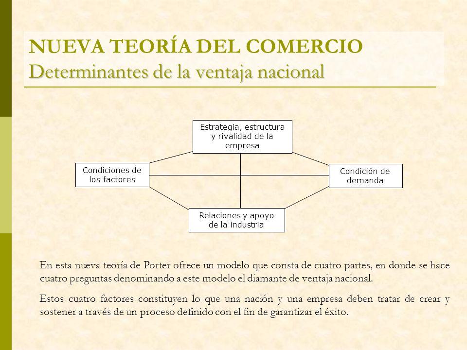 NUEVA TEORÍA DEL COMERCIO Determinantes de la ventaja nacional