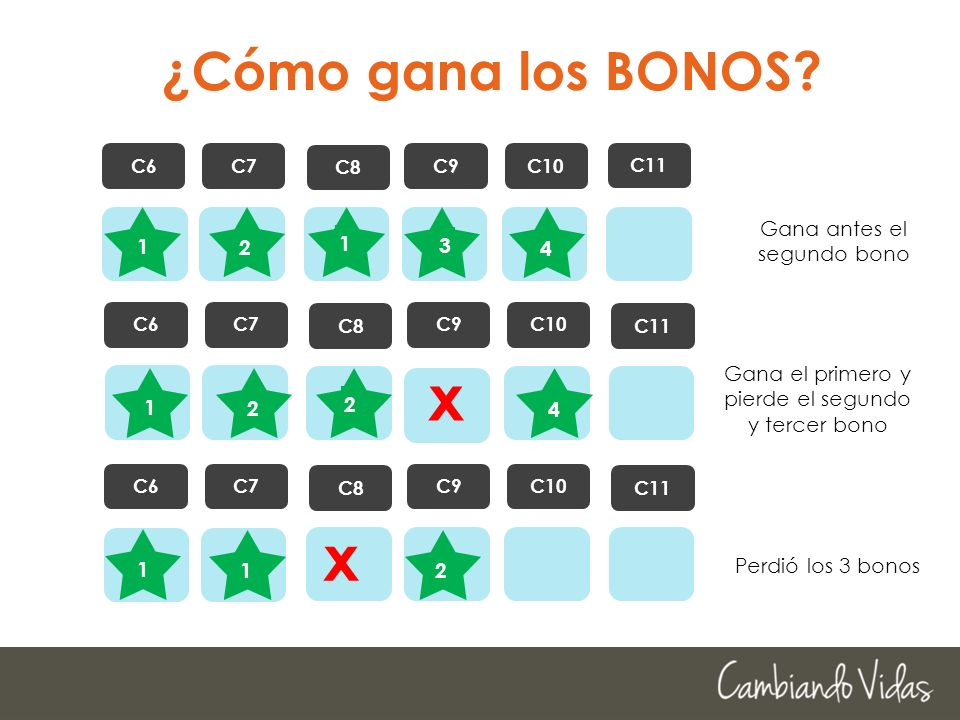 x x ¿Cómo gana los BONOS 1 2 1 4 Gana antes el segundo bono 3