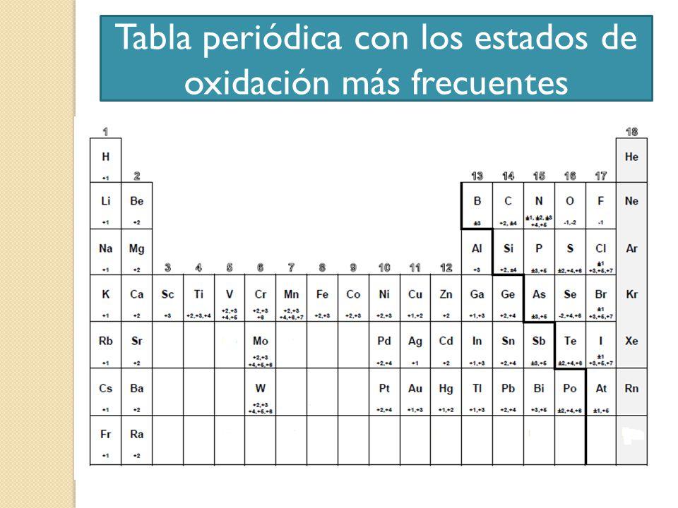 Formulacin inorgnica ppt descargar 12 tabla peridica con los estados de oxidacin ms frecuentes urtaz Gallery