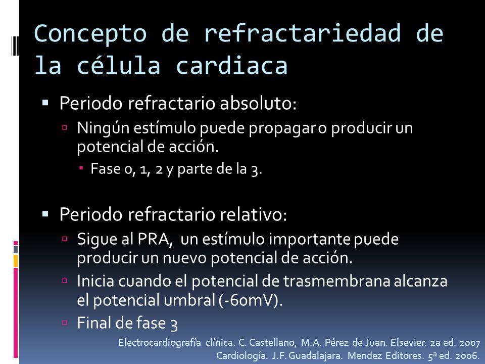 Concepto de refractariedad de la célula cardiaca