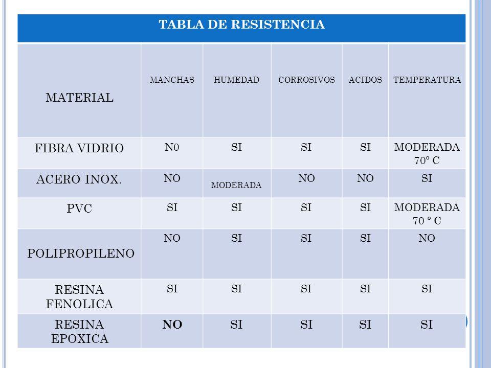 TABLA DE RESISTENCIA MATERIAL FIBRA VIDRIO ACERO INOX. PVC