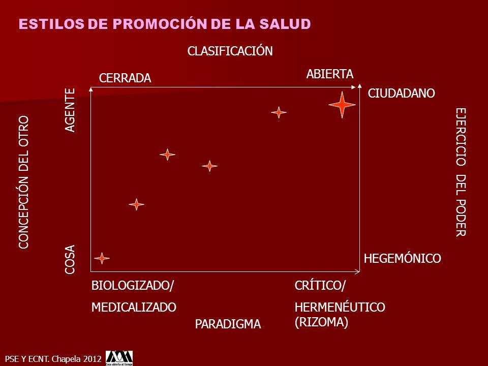 ESTILOS DE PROMOCIÓN DE LA SALUD