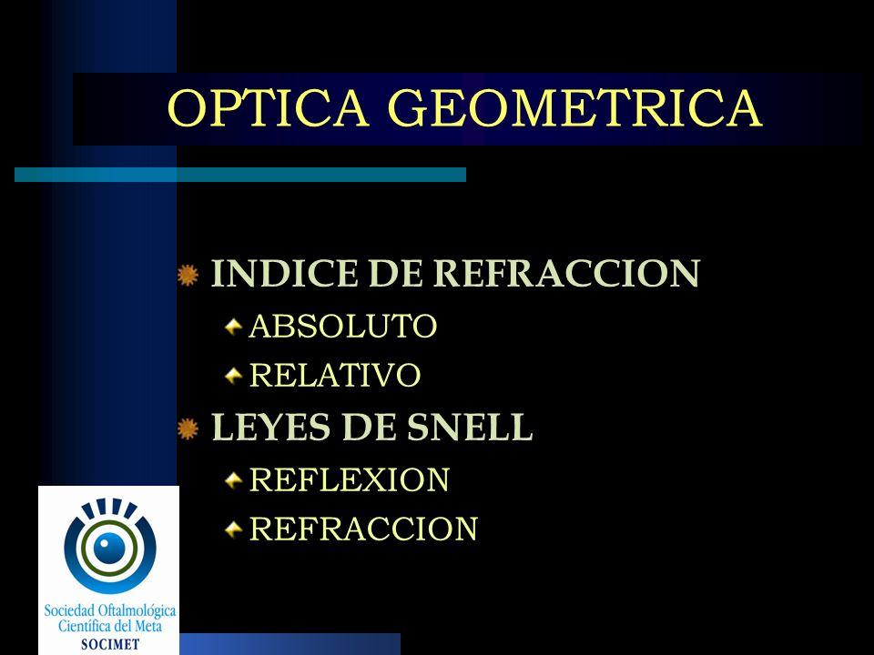 OPTICA GEOMETRICA INDICE DE REFRACCION LEYES DE SNELL ABSOLUTO