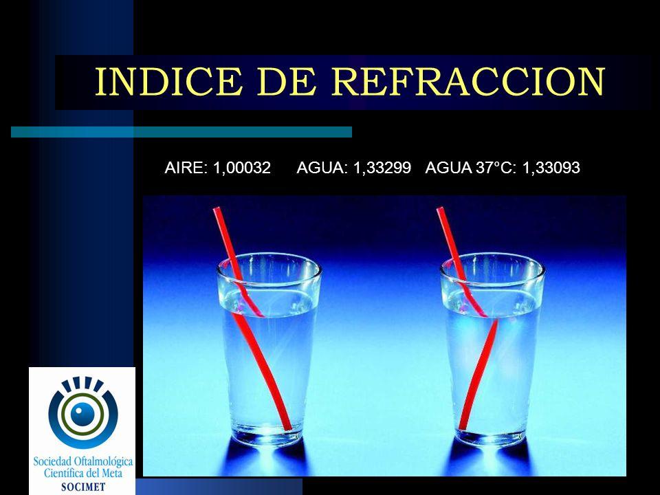 INDICE DE REFRACCION AIRE: 1,00032 AGUA: 1,33299 AGUA 37°C: 1,33093