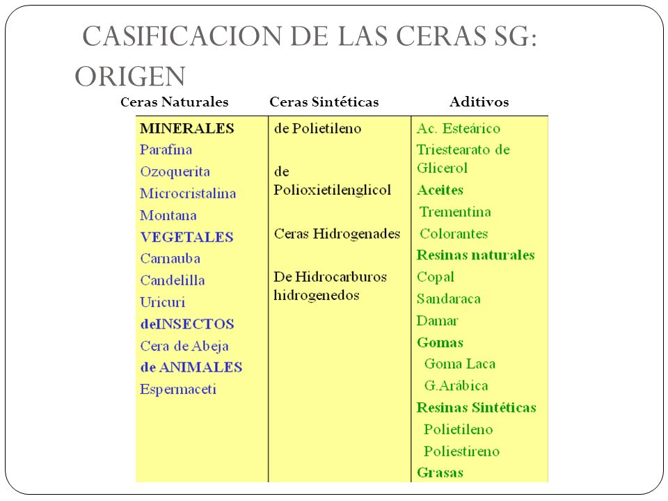 CASIFICACION DE LAS CERAS SG: ORIGEN