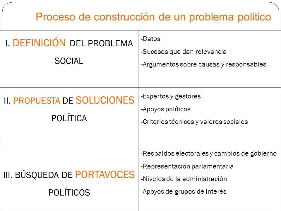 Proceso de construcción de un problema político