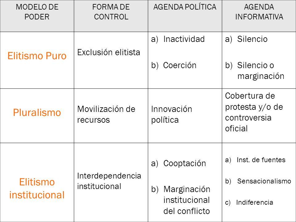 Elitismo institucional