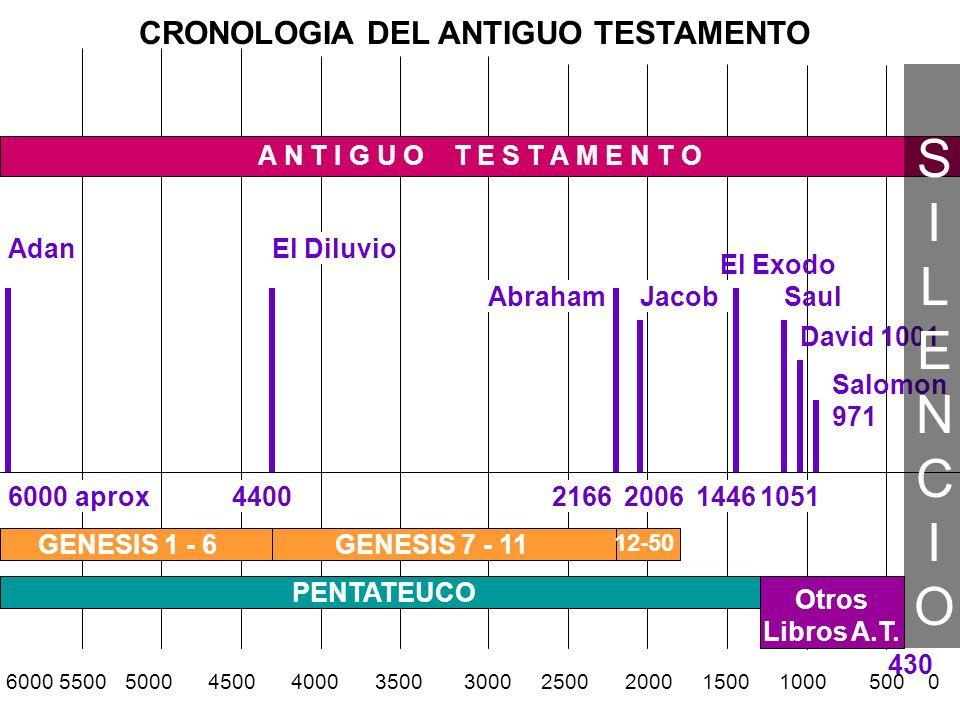CRONOLOGIA DEL ANTIGUO TESTAMENTO