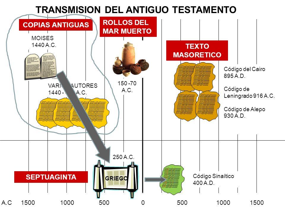TRANSMISION DEL ANTIGUO TESTAMENTO