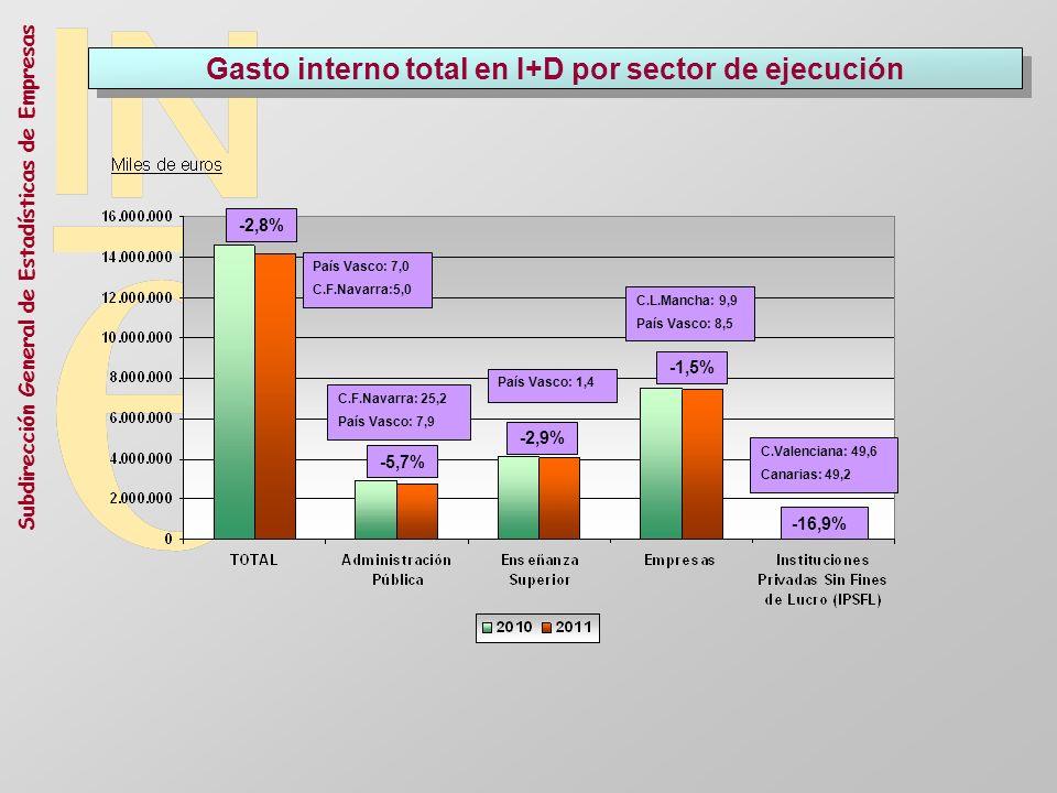 Gasto interno total en I+D por sector de ejecución