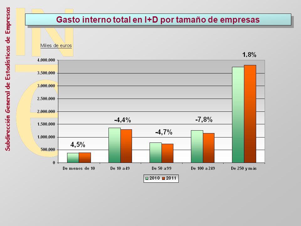 Gasto interno total en I+D por tamaño de empresas
