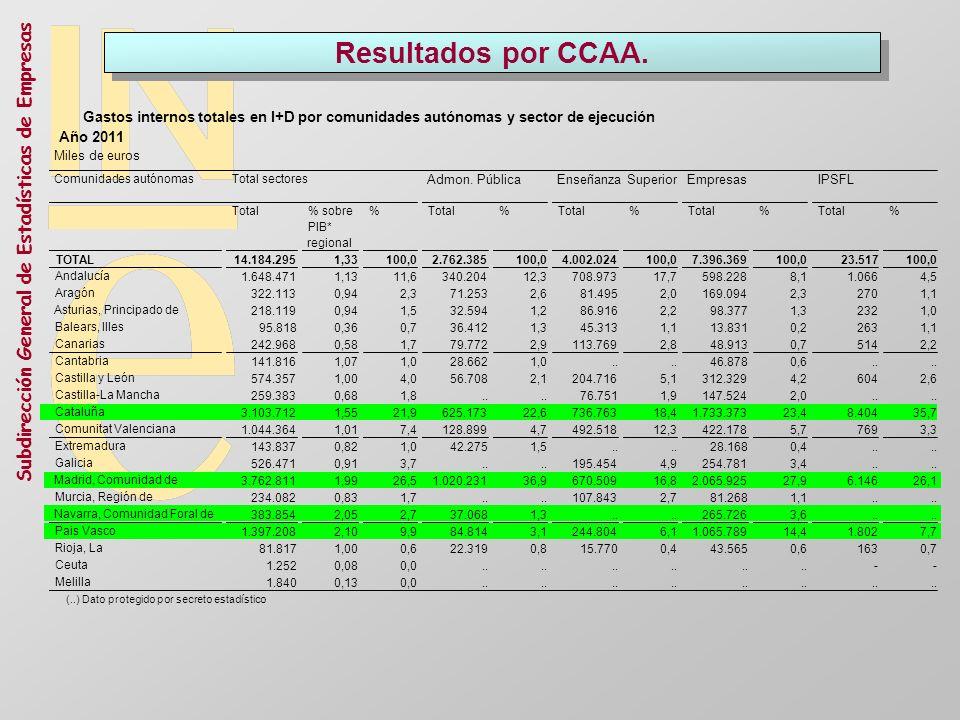 Resultados por CCAA. Miles de euros. Comunidades autónomas. Total. % sobre. PIB* regional. % TOTAL.