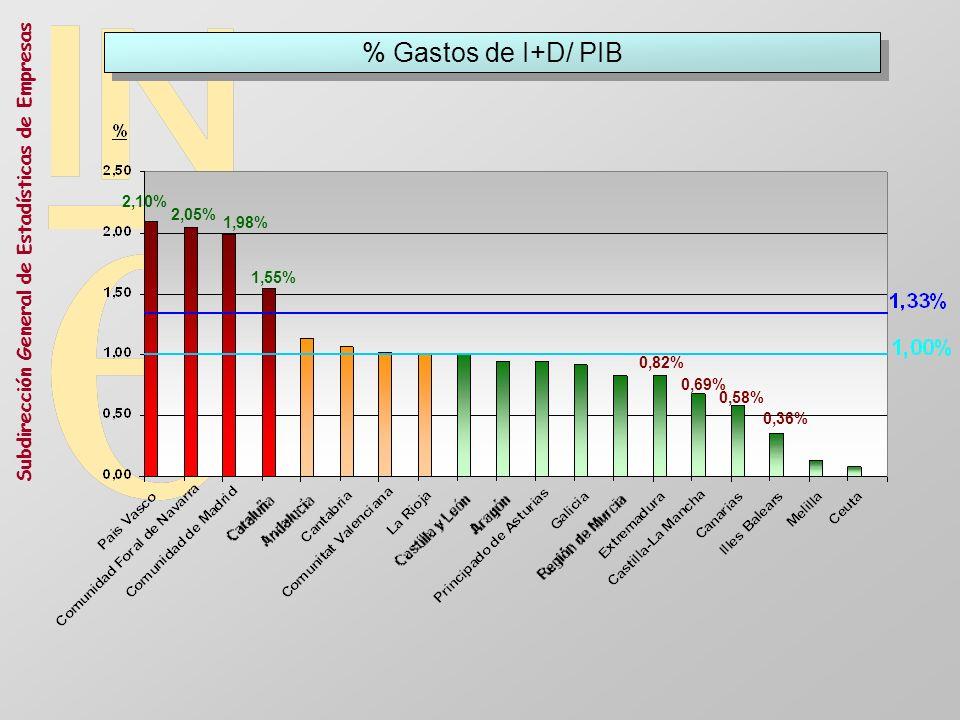 % Gastos de I+D/ PIB 2,10% 2,05% 1,98% 1,55% 0,82% 0,69% 0,58% 0,36%