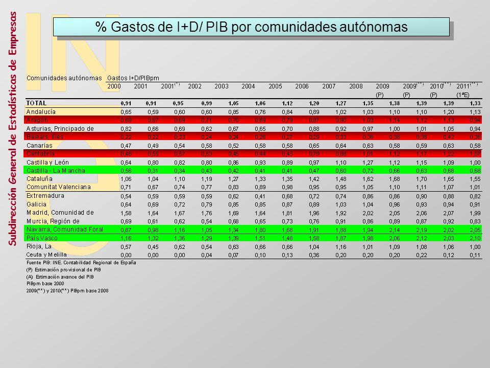 % Gastos de I+D/ PIB por comunidades autónomas