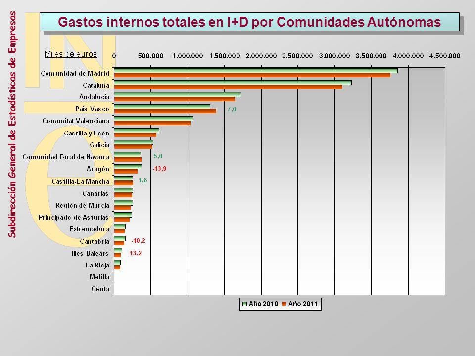 Gastos internos totales en I+D por Comunidades Autónomas