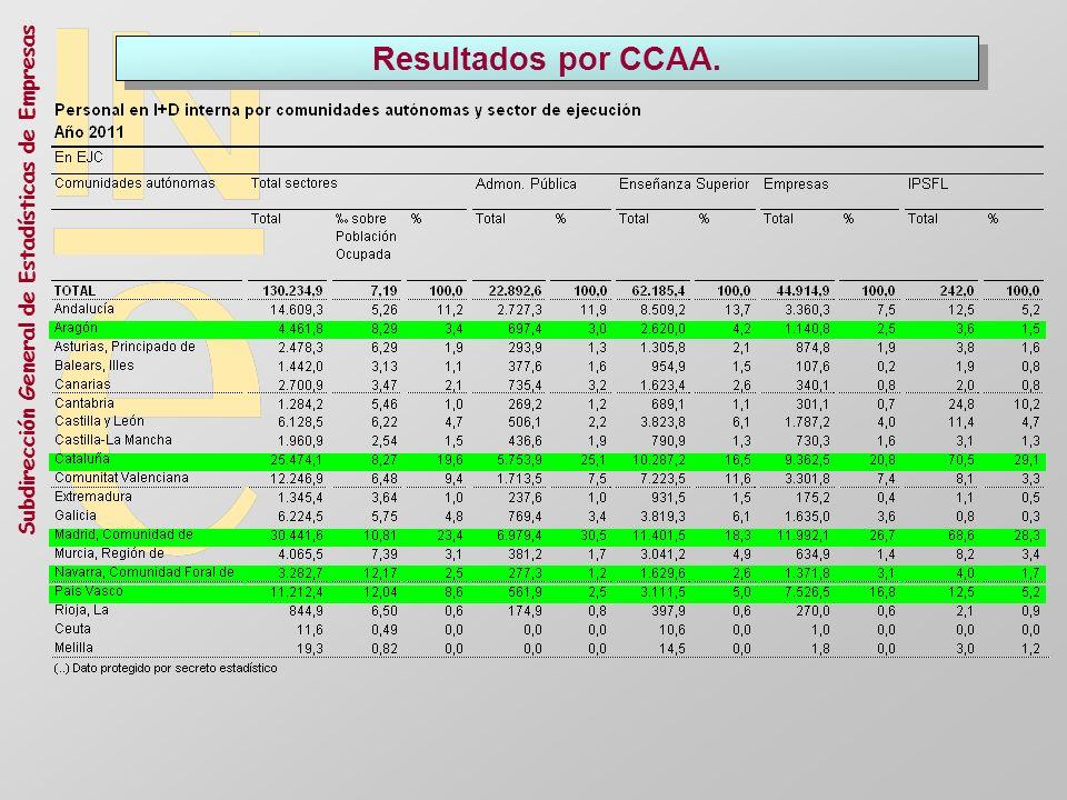 Resultados por CCAA.