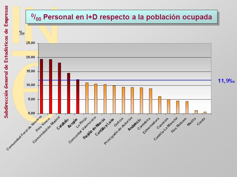 0/00 Personal en I+D respecto a la población ocupada