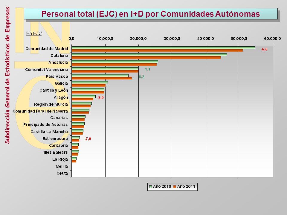 Personal total (EJC) en I+D por Comunidades Autónomas