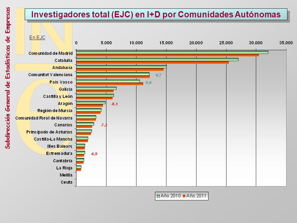 Investigadores total (EJC) en I+D por Comunidades Autónomas