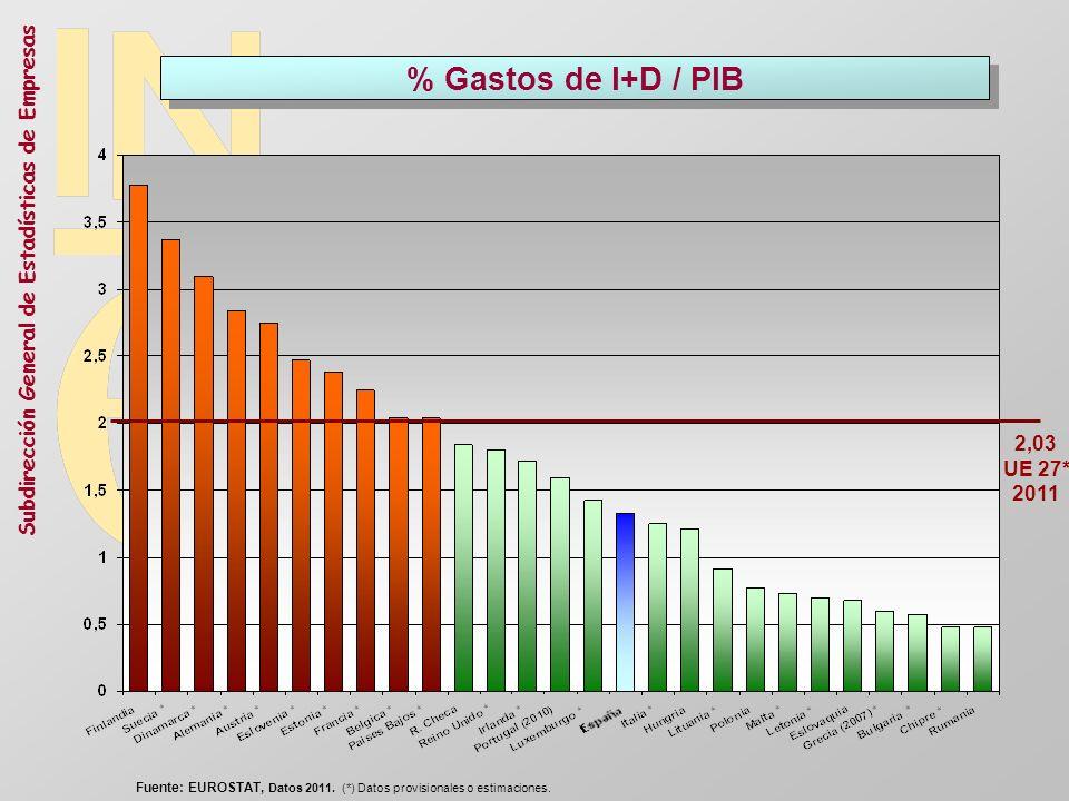 % Gastos de I+D / PIB 2,03. UE 27* 2011. Fuente: EUROSTAT, Datos 2011.