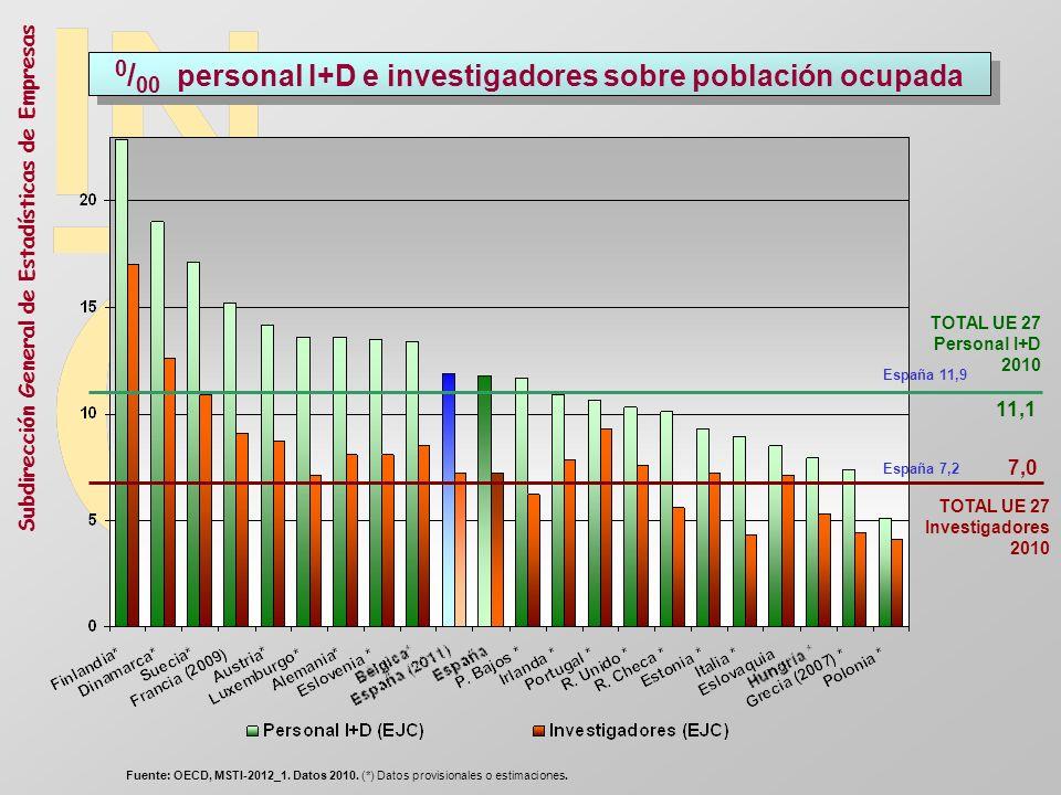 0/00 personal I+D e investigadores sobre población ocupada