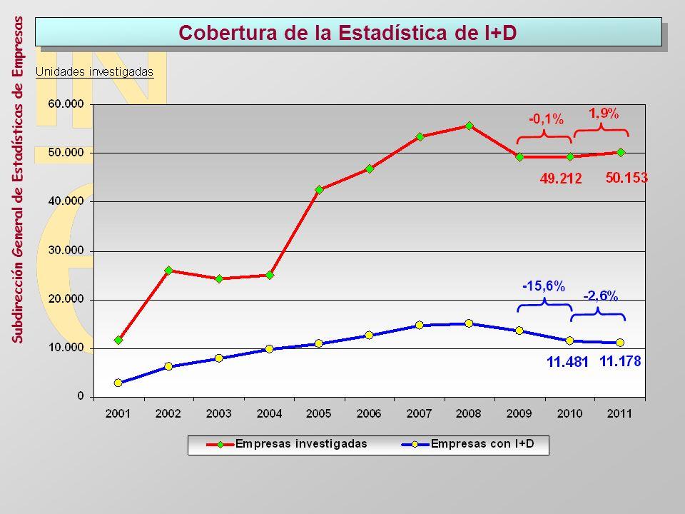 Cobertura de la Estadística de I+D