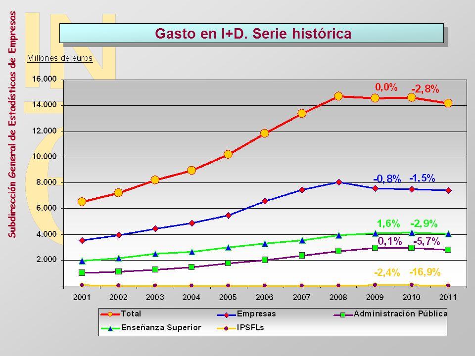 Gasto en I+D. Serie histórica